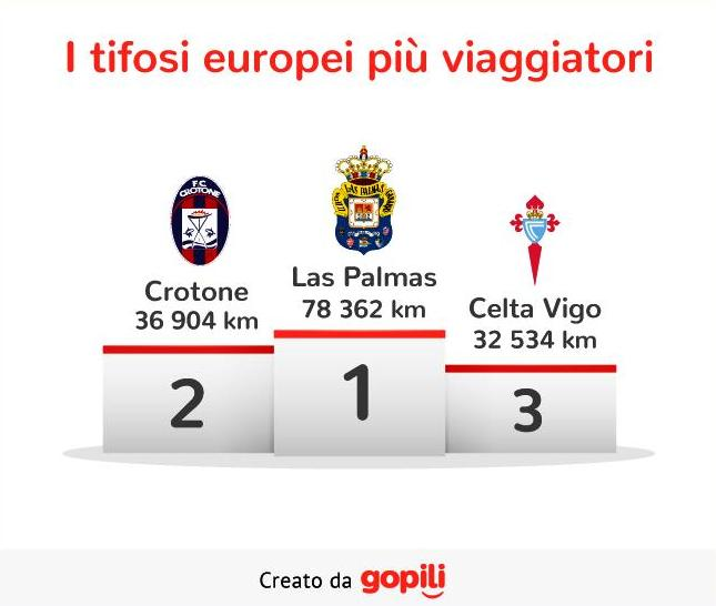 classifica-tifosi-europei