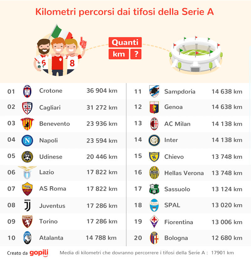 classifica-tifosi-serie-a